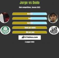 Jorge vs Dodo h2h player stats