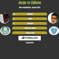 Jorge vs Edilson h2h player stats
