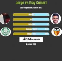 Jorge vs Eray Cumart h2h player stats