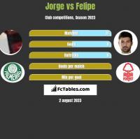 Jorge vs Felipe h2h player stats