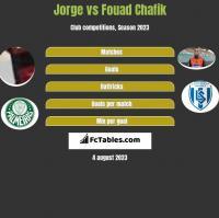 Jorge vs Fouad Chafik h2h player stats
