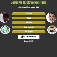 Jorge vs Gustavo Henrique h2h player stats