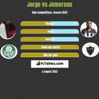 Jorge vs Jemerson h2h player stats
