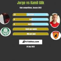 Jorge vs Kamil Glik h2h player stats