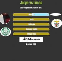 Jorge vs Lucas h2h player stats