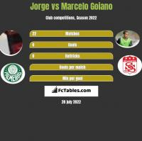 Jorge vs Marcelo Goiano h2h player stats