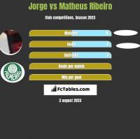 Jorge vs Matheus Ribeiro h2h player stats