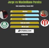 Jorge vs Maximiliano Pereira h2h player stats