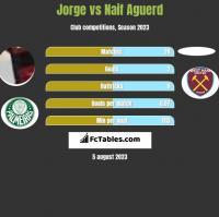 Jorge vs Naif Aguerd h2h player stats