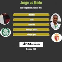 Jorge vs Naldo h2h player stats