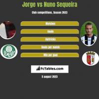 Jorge vs Nuno Sequeira h2h player stats
