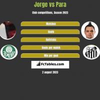 Jorge vs Para h2h player stats