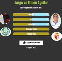 Jorge vs Ruben Aguilar h2h player stats