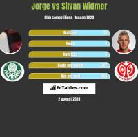 Jorge vs Silvan Widmer h2h player stats