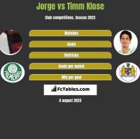 Jorge vs Timm Klose h2h player stats