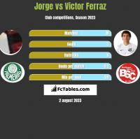 Jorge vs Victor Ferraz h2h player stats