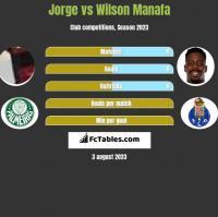 Jorge vs Wilson Manafa h2h player stats
