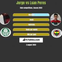 Jorge vs Luan Peres h2h player stats