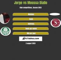 Jorge vs Moussa Diallo h2h player stats
