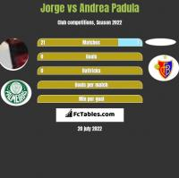 Jorge vs Andrea Padula h2h player stats