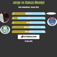 Jorge vs Hamza Mendyl h2h player stats
