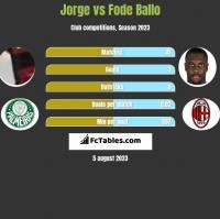 Jorge vs Fode Ballo h2h player stats