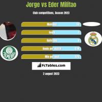 Jorge vs Eder Militao h2h player stats