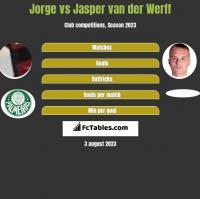 Jorge vs Jasper van der Werff h2h player stats