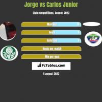 Jorge vs Carlos Junior h2h player stats
