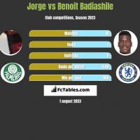 Jorge vs Benoit Badiashile h2h player stats