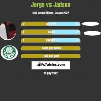 Jorge vs Jadson h2h player stats