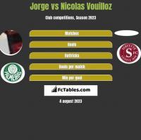 Jorge vs Nicolas Vouilloz h2h player stats