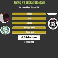 Jorge vs Albian Hajdari h2h player stats