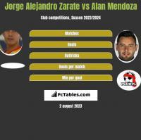 Jorge Alejandro Zarate vs Alan Mendoza h2h player stats