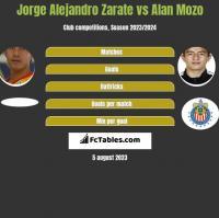 Jorge Alejandro Zarate vs Alan Mozo h2h player stats