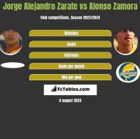 Jorge Alejandro Zarate vs Alonso Zamora h2h player stats