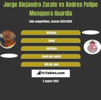 Jorge Alejandro Zarate vs Andres Felipe Mosquera Guardia h2h player stats