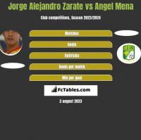 Jorge Alejandro Zarate vs Angel Mena h2h player stats