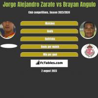 Jorge Alejandro Zarate vs Brayan Angulo h2h player stats