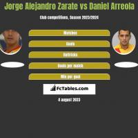 Jorge Alejandro Zarate vs Daniel Arreola h2h player stats