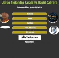 Jorge Alejandro Zarate vs David Cabrera h2h player stats