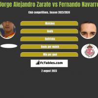 Jorge Alejandro Zarate vs Fernando Navarro h2h player stats