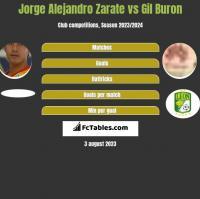 Jorge Alejandro Zarate vs Gil Buron h2h player stats