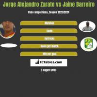 Jorge Alejandro Zarate vs Jaine Barreiro h2h player stats
