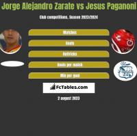 Jorge Alejandro Zarate vs Jesus Paganoni h2h player stats