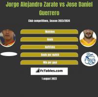 Jorge Alejandro Zarate vs Jose Daniel Guerrero h2h player stats
