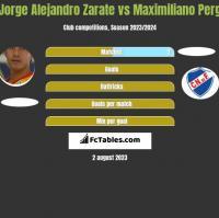 Jorge Alejandro Zarate vs Maximiliano Perg h2h player stats