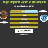 Jorge Alejandro Zarate vs Luis Haquim h2h player stats