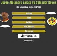 Jorge Alejandro Zarate vs Salvador Reyes h2h player stats
