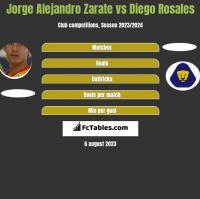 Jorge Alejandro Zarate vs Diego Rosales h2h player stats